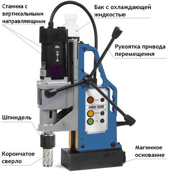 Сверлильный станок на магнитном основании