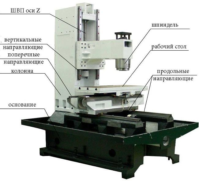 Схема настольного фрезерного станка с ЧПУ по металлу