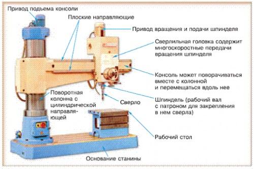 Схема составных частей самодельного сверлильного станка