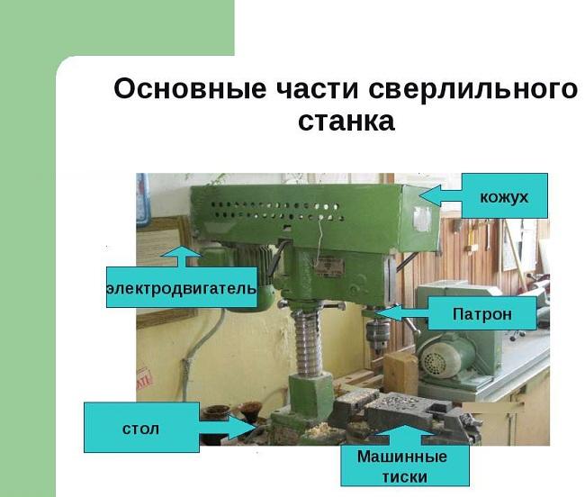 Основные узлы сверлильного станка 2М112