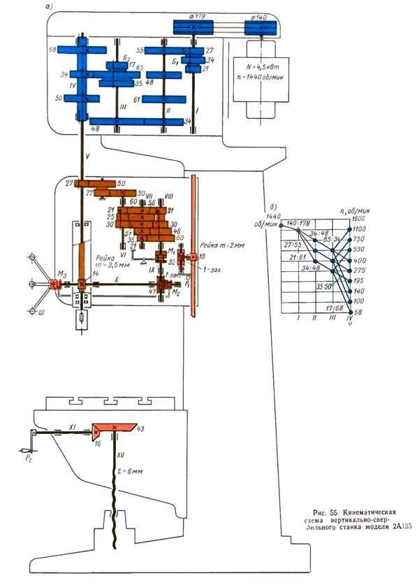 Кинематическая схема станка 2А135