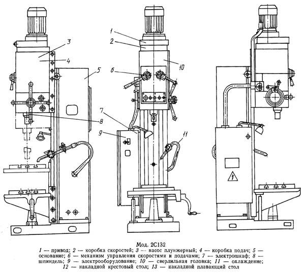 инструкции по эксплуатация вертикально-сверлильного станка
