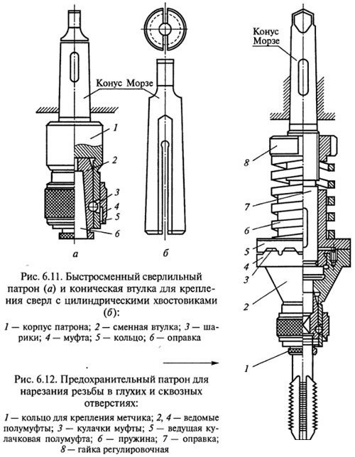 Схема крепления сверла в патроне