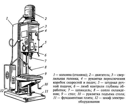 Конструкционная схема станка