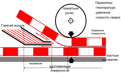 Схема сварки ПВХ-ткани на станке ТВЧ