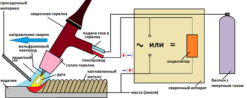 Схема сборки сварочного аппарата