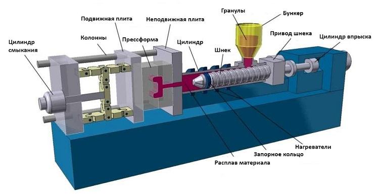 Схема устройства горизонтального станка термопластоавтомата