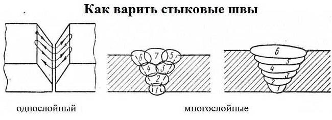 Многослойные швы