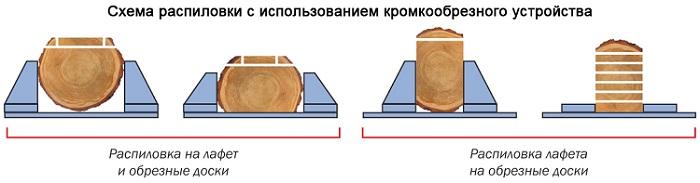 Схема вариантов распила бревен на кромкообрезном станке