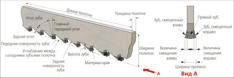 Схематичное обозначение частей полотна по металлу