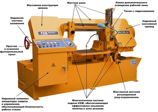 Конструктивная схема узлов ленточнопильного станка