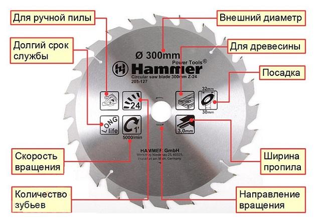 Маркировка распиловочного диска для циркулярной пилы