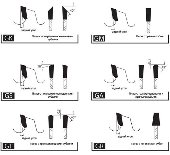Основные типы зубьев дисковых пил
