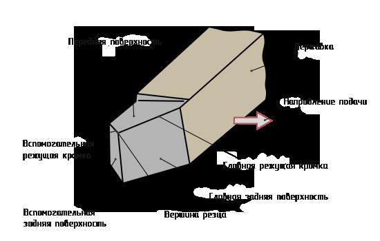 Схема токарного резца