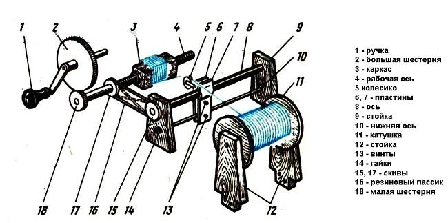 Схема конструкции намоточного станка