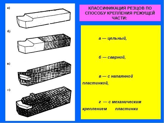 Классификация по креплению режущей части