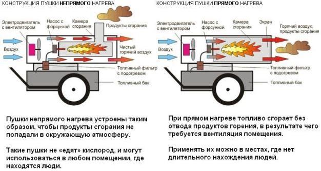 Разница устройства дизельных пушек прямого и непрямого нагрева